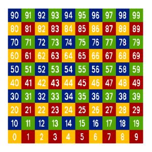 Spielplatzmarkierung Hüpfspiel DecoMark® -Zahlenfeld- aus Thermoplastik (Aufdruck: 1 - 100 (Art.Nr.: 12949))