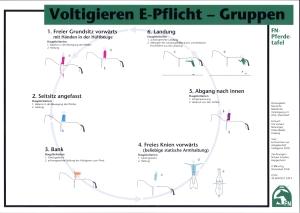 Lehr-/ Pferdetafel (A4) - Voltigieren E-Pflicht - Gruppen